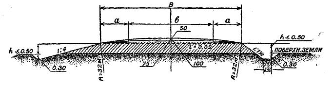 Рис. 2. Нормальный поперечный профиль гравийных дорог. Покрытие со скошенными краями. Слева – треугольное очертание канав, справа – трапецидальное.
