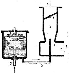 Рис. 5. Схематическое устройство карбюратора «Зенит».