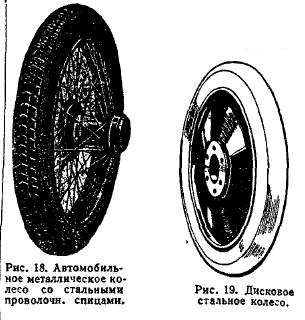 Рис. 18. Автомобильное металлическое колесо со стальными проволочи, спицами.