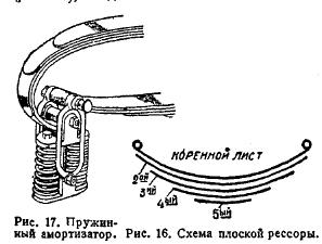 Рис. 16 Схема плоской рессоры.