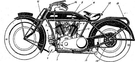 Рис. 9. Составные части мотоцикла